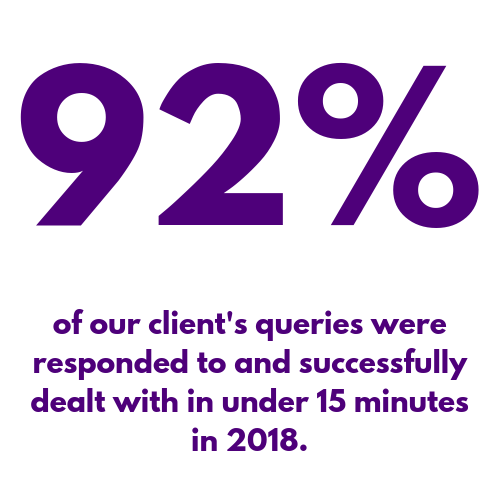 Clients response rate